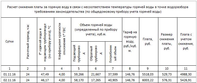 Формула перерасчета за некачественное ГВС  Главный форум